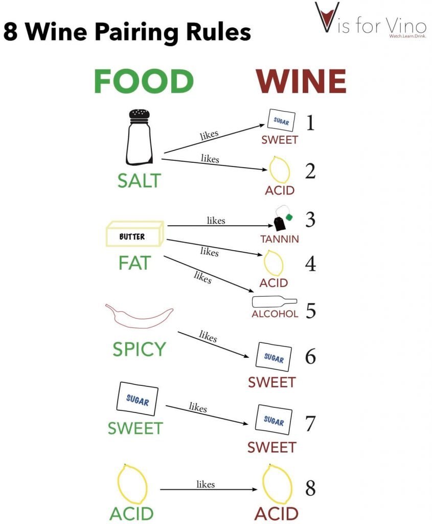 8 wine pairing rules
