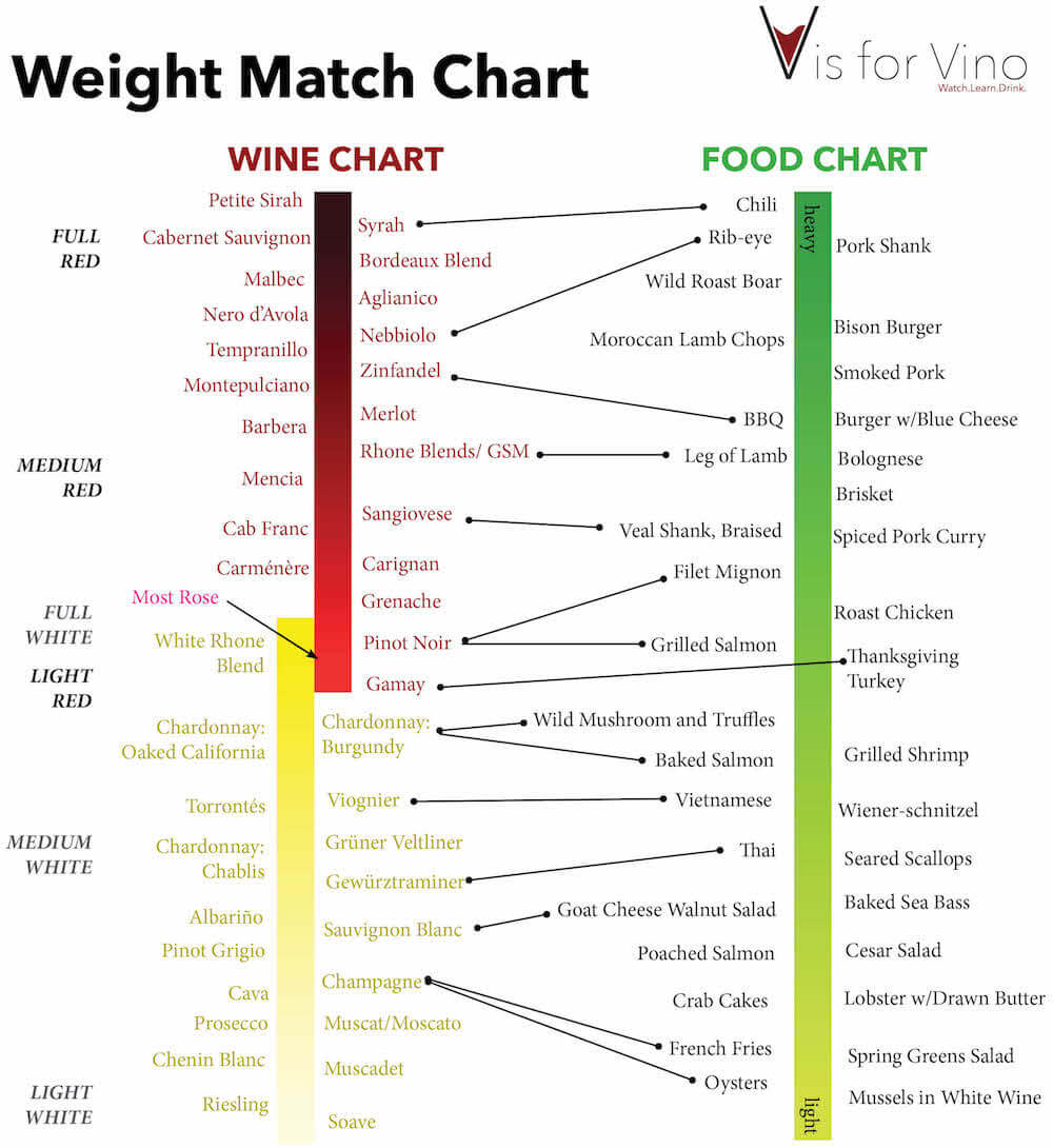 Wine Pairing Weight Chart